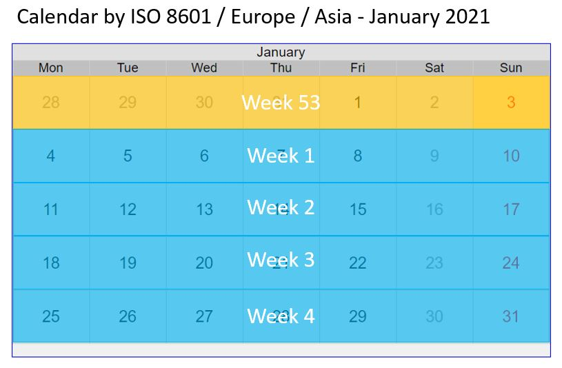 Calculation of calendar week in Europe, Asia and Oceania according to ISO 8601 standard for 2021