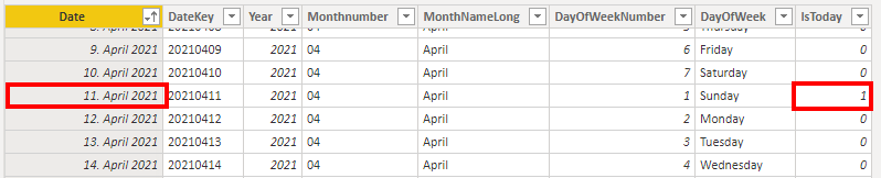 """Column """"IsToday"""" indicates today's date with a """"1"""" as value"""